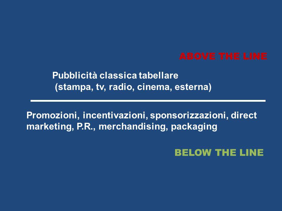ABOVE THE LINE BELOW THE LINE Pubblicità classica tabellare (stampa, tv, radio, cinema, esterna) Promozioni, incentivazioni, sponsorizzazioni, direct