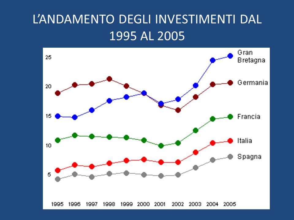 L'ANDAMENTO DEGLI INVESTIMENTI DAL 1995 AL 2005