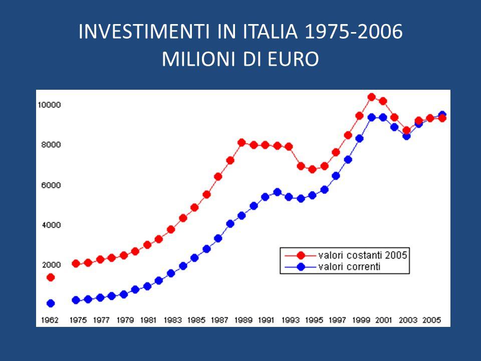 INVESTIMENTI IN ITALIA 1975-2006 MILIONI DI EURO
