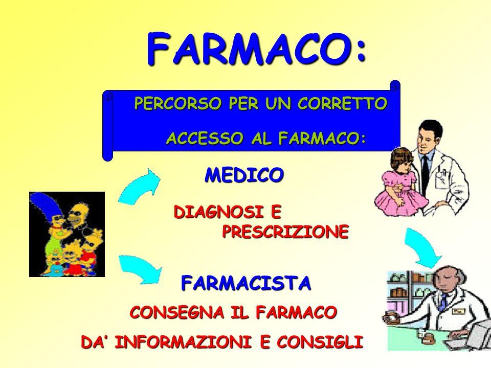 FARMACO: PERCORSO PER UN CORRETTO ACCESSO AL FARMACO: MEDICO DIAGNOSI E PRESCRIZIONE FARMACISTA CONSEGNA IL FARMACO DA' INFORMAZIONI E CONSIGLI