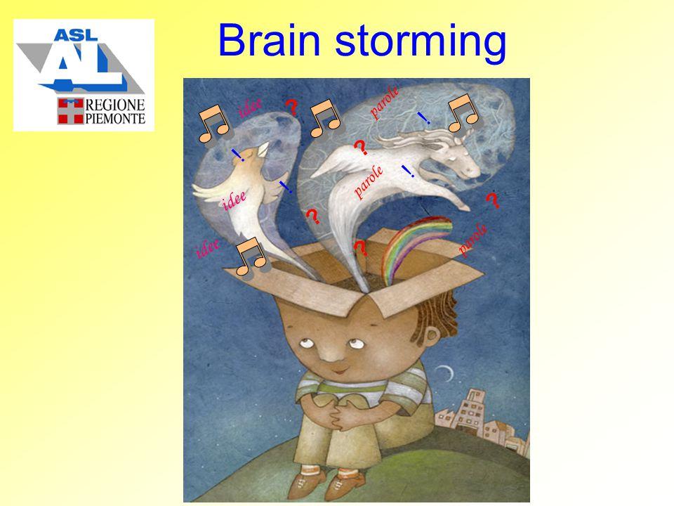 Brain storming ? ? ! ! parole idee ! ! ? ? ? parole