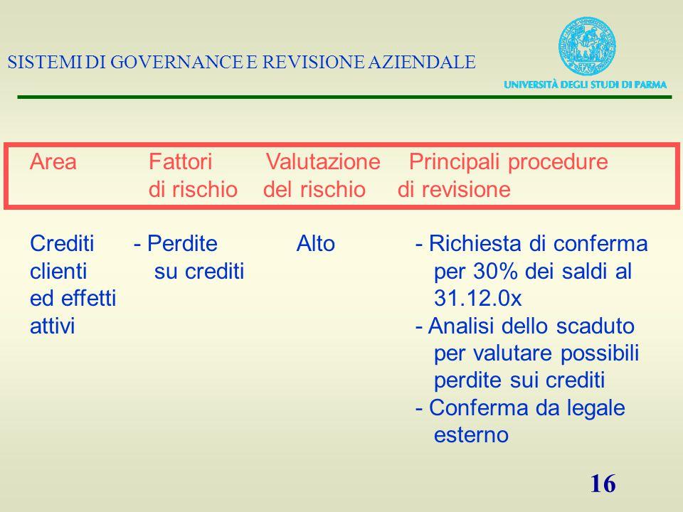SISTEMI DI GOVERNANCE E REVISIONE AZIENDALE 16 Area Fattori Valutazione Principali procedure di rischio del rischio di revisione Crediti - Perdite Alt