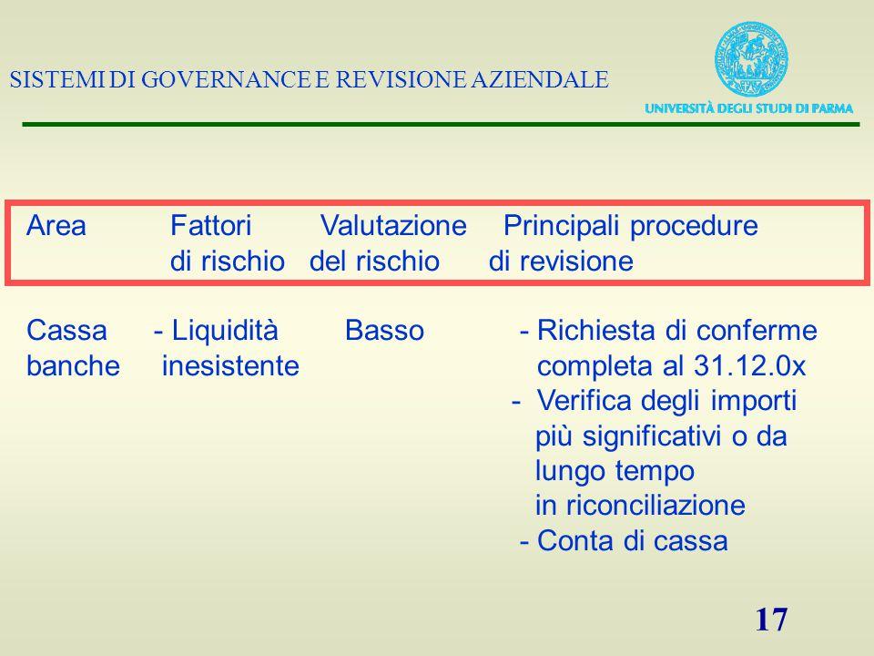 SISTEMI DI GOVERNANCE E REVISIONE AZIENDALE 17 Area Fattori Valutazione Principali procedure di rischio del rischio di revisione Cassa - Liquidità Bas