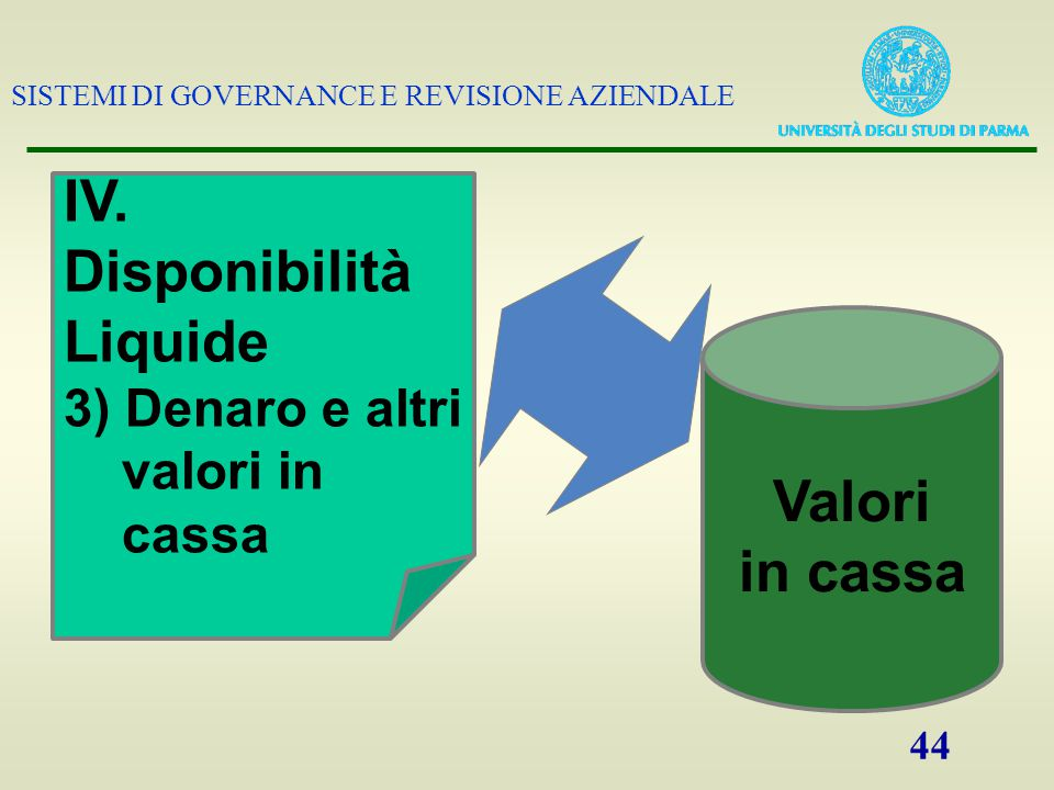 SISTEMI DI GOVERNANCE E REVISIONE AZIENDALE 44 IV. Disponibilità Liquide 3) Denaro e altri valori in cassa Valori in cassa