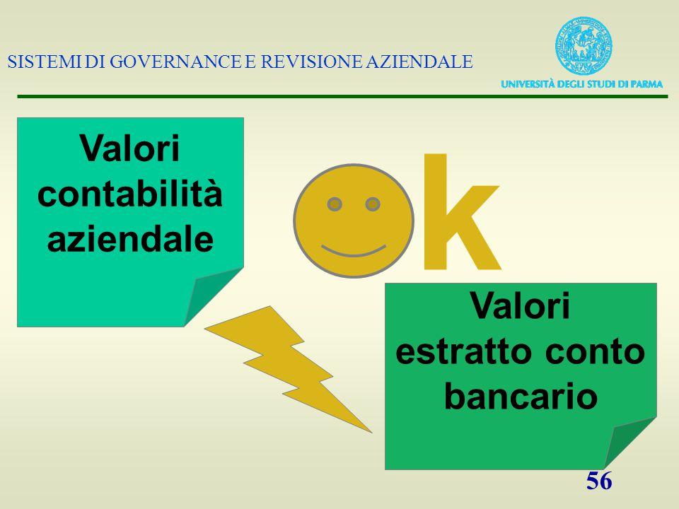 SISTEMI DI GOVERNANCE E REVISIONE AZIENDALE 56 Valori contabilità aziendale k Valori estratto conto bancario