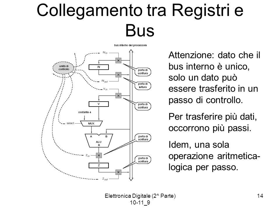 Elettronica Digitale (2^ Parte) 10-11_9 14 Collegamento tra Registri e Bus Attenzione: dato che il bus interno è unico, solo un dato può essere trasferito in un passo di controllo.