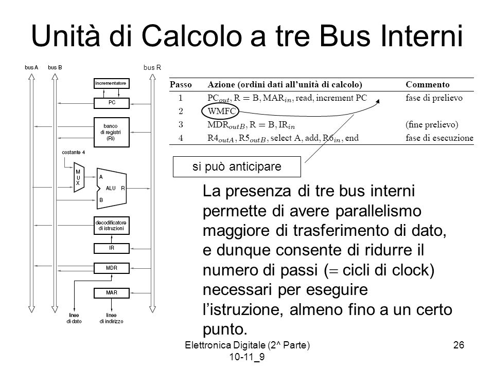 Elettronica Digitale (2^ Parte) 10-11_9 26 Unità di Calcolo a tre Bus Interni La presenza di tre bus interni permette di avere parallelismo maggiore di trasferimento di dato, e dunque consente di ridurre il numero di passi (  cicli di clock) necessari per eseguire l'istruzione, almeno fino a un certo punto.
