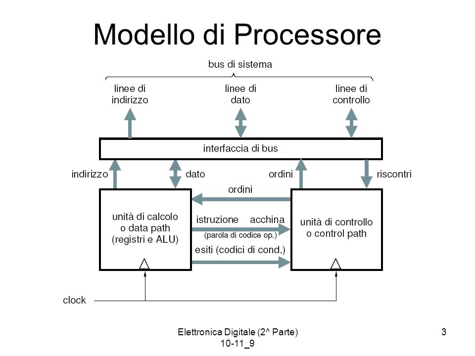 Elettronica Digitale (2^ Parte) 10-11_9 44 Formato di  -Istruzione La  -istruzione è suddivisa in campi, ciascuno dei quali pilota un solo elemento funzionale del processore:  -istr.