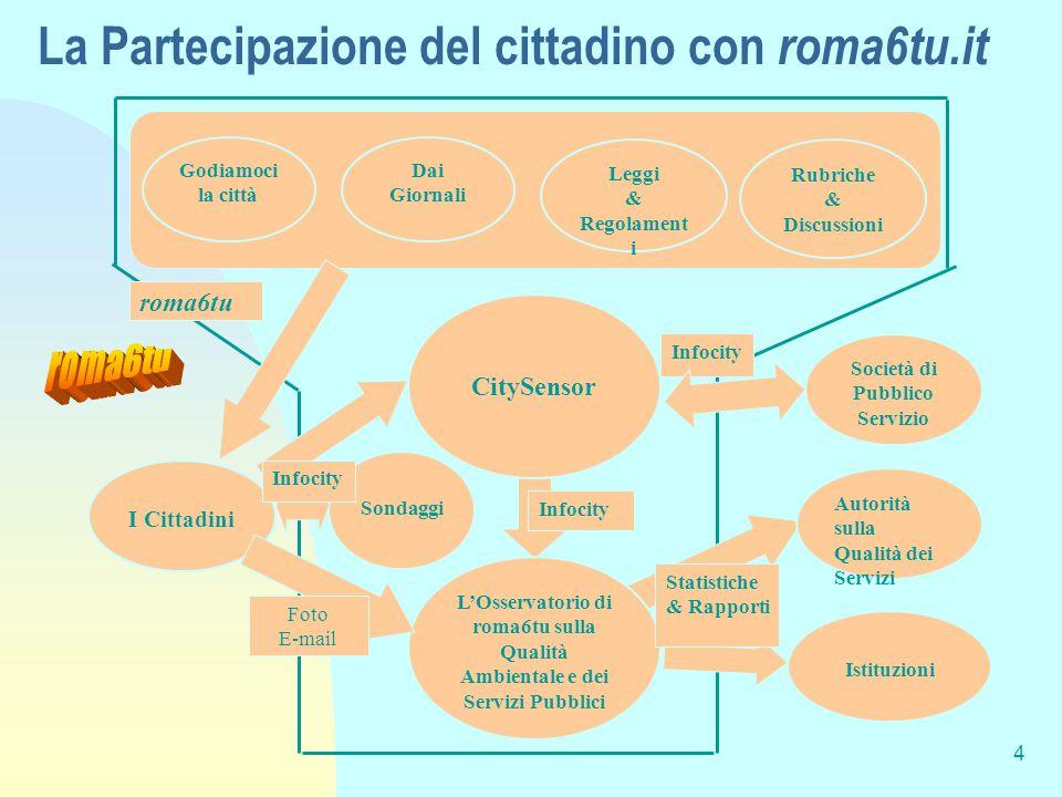 3 Cosa sono le  Contengono in formato adatto l'Informazione sulla Qualità di beni e servizi della Città  Localizzazione  Tipologia del bene o servi