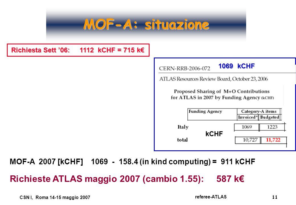 11 referee-ATLAS CSN I, Roma 14-15 maggio 2007 MOF-A: situazione kCHF 1069 kCHF Richiesta Sett '06: 1112 kCHF = 715 k€ MOF-A 2007 [kCHF] 1069 - 158.4 (in kind computing) = 911 kCHF € Richieste ATLAS maggio 2007 (cambio 1.55): 587 k€