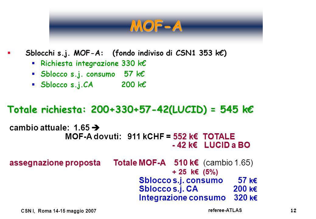 12 referee-ATLAS CSN I, Roma 14-15 maggio 2007 MOF-A  Sblocchi s.j. MOF-A: (fondo indiviso di CSN1 353 k€)  Richiesta integrazione 330 k€  Sblocco