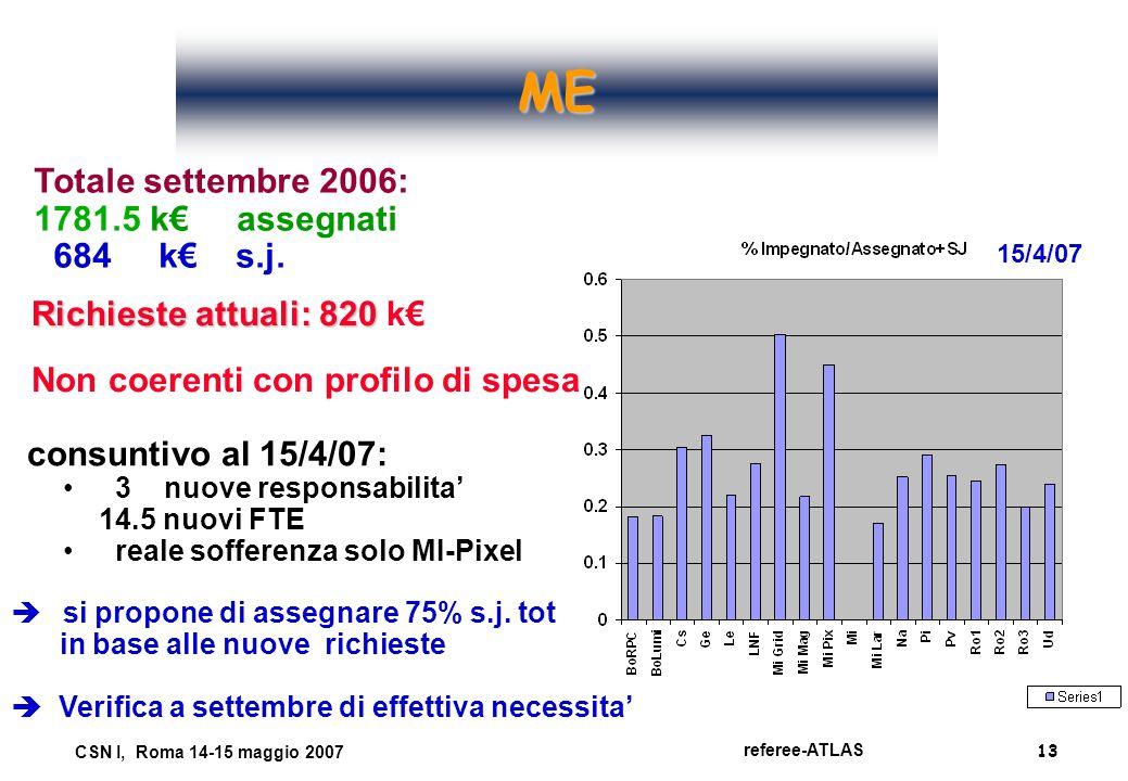 13 referee-ATLAS CSN I, Roma 14-15 maggio 2007 ME Totale settembre 2006: 1781.5 k€ assegnati 684 k€ s.j. 15/4/07 consuntivo al 15/4/07: 3 nuove respon