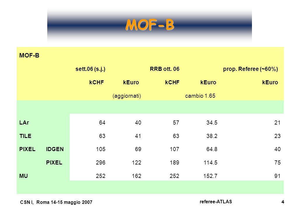 4 referee-ATLAS CSN I, Roma 14-15 maggio 2007 MOF-B MOF-B sett.06 (s.j.) RRB ott. 06 prop. Referee (~60%) kCHF kEuro kCHF kEuro (aggiornati) cambio 1.