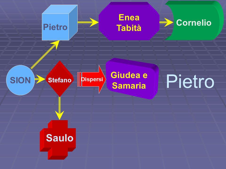 SION Stefano Giudea e Samaria Saulo Dispersi Pietro Enea Tabità Pietro Cornelio