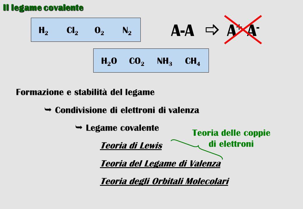 Il legame covalente H 2 Cl 2 O 2 N 2 A-A  A + A - H 2 OCO 2 NH 3 CH 4 Formazione e stabilità del legame  Condivisione di elettroni di valenza  Lega