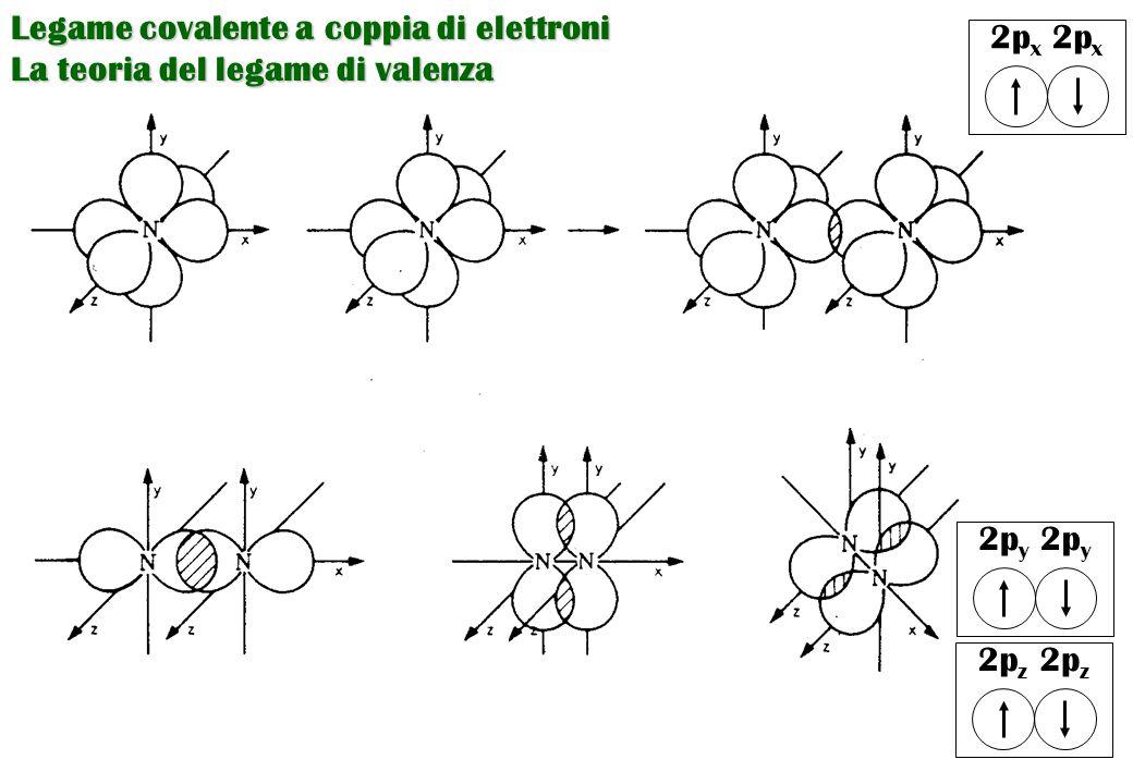 Legame covalente a coppia di elettroni La teoria del legame di valenza 2p x 2p y 2p z