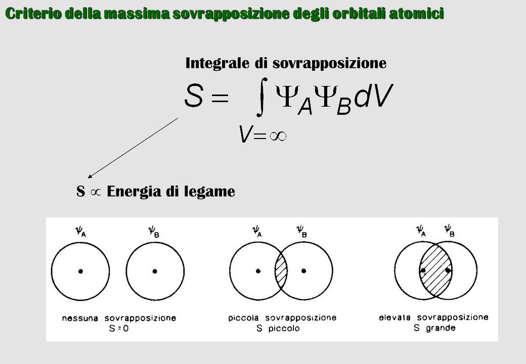 Criterio della massima sovrapposizione degli orbitali atomici Integrale di sovrapposizione S  Energia di legame