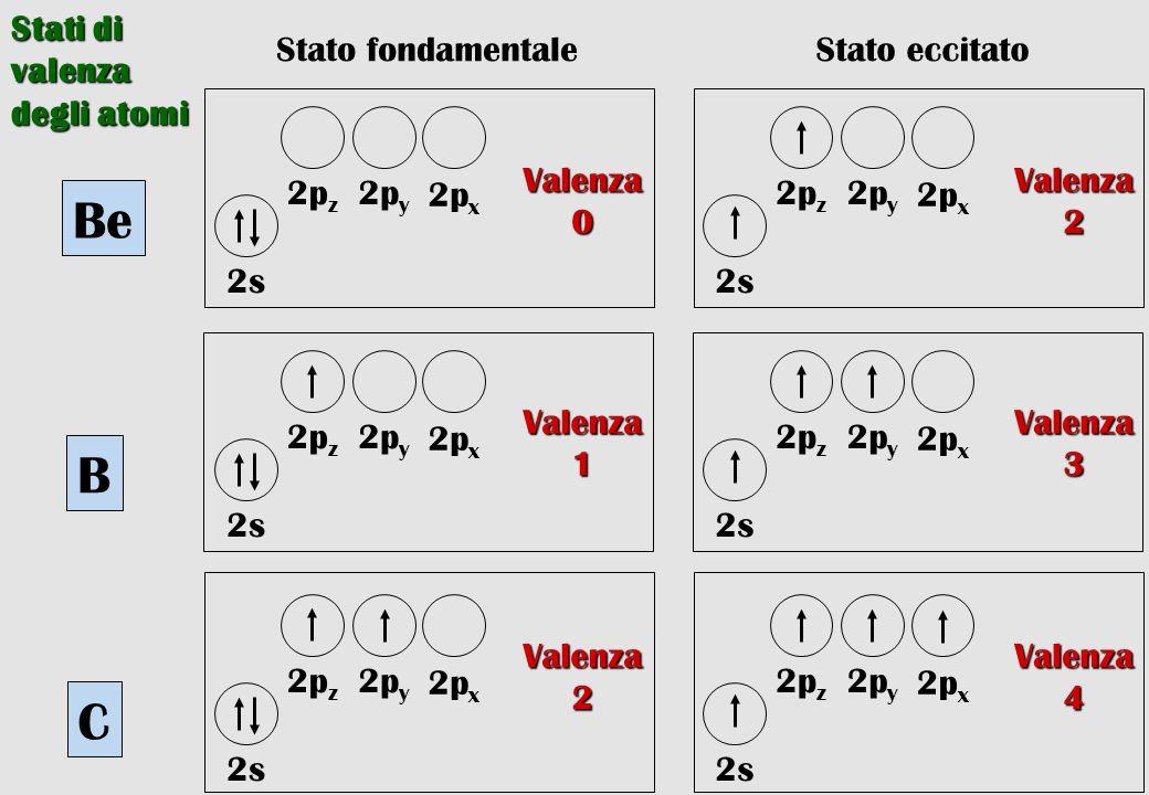 Stati di valenza degli atomi B C Be Stato fondamentale 2p x 2p y 2p z 2s Valenza 0 2p x 2p y 2p z 2s Valenza 1 2p x 2p y 2p z 2s Valenza 2 2p x 2p y 2