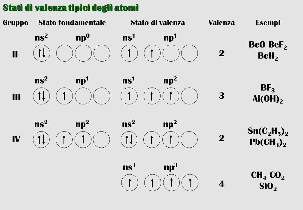 Stati di valenza tipici degli atomi np 1 ns 1 np 2 ns 1 np 2 ns 2 np 3 ns 1 Stato fondamentaleGruppoStato di valenzaValenzaEsempi np 0 ns 2 II np 1 ns