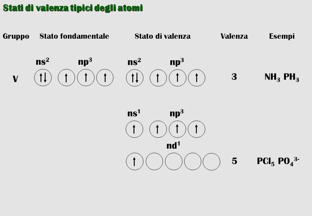 Stati di valenza tipici degli atomi Stato fondamentaleGruppoStato di valenzaValenzaEsempi 3NH 3 PH 3 np 3 ns 2 V np 3 ns 2 np 3 ns 1 nd 1 5PCl 5 PO 4
