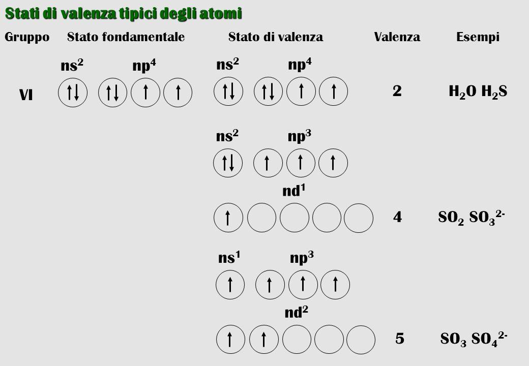 Stati di valenza tipici degli atomi Stato fondamentaleGruppoStato di valenzaValenzaEsempi 2H 2 O H 2 S 4SO 2 SO 3 2- np 4 ns 2 VI np 4 ns 2 np 3 ns 2