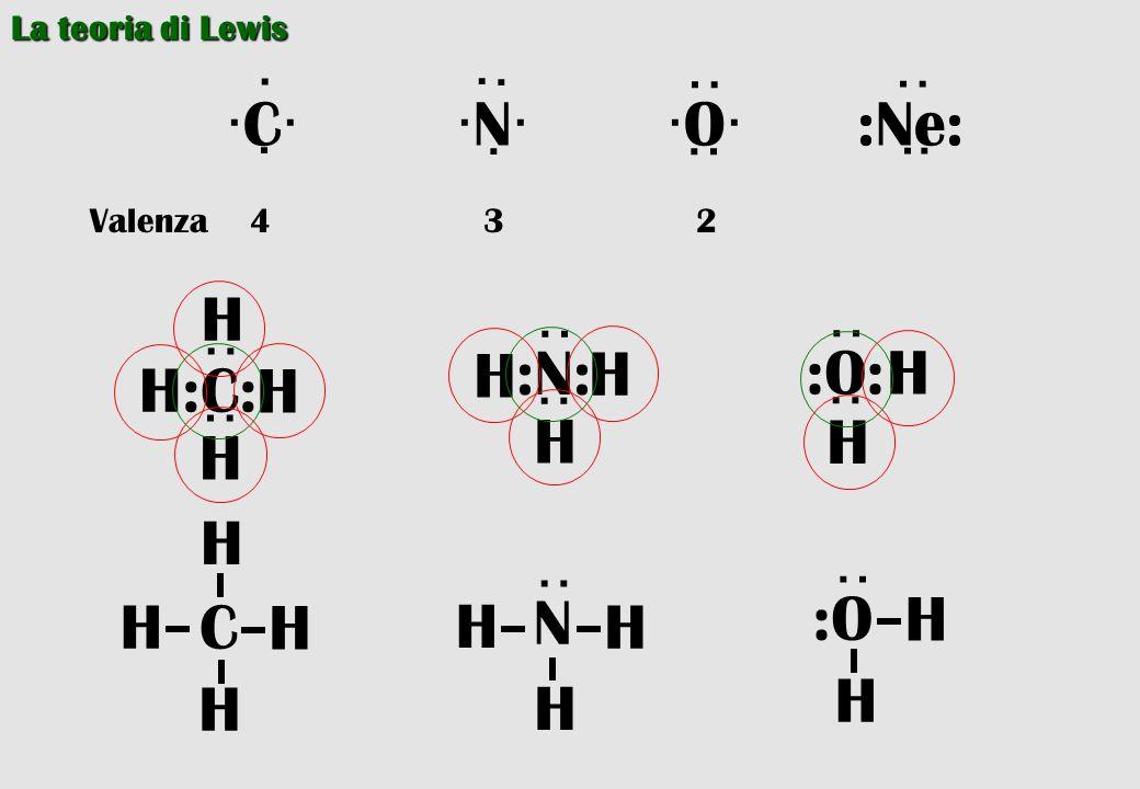 La teoria di Lewis ·C· ·N· ·O·:Ne: · · · · · ·· ·· ·· ·· Valenza 4 3 2 :C: ·· ·· H H H H :N: ·· ·· H H H :O: ·· ·· H H C H H H H ·· N H H H ·· :O H H