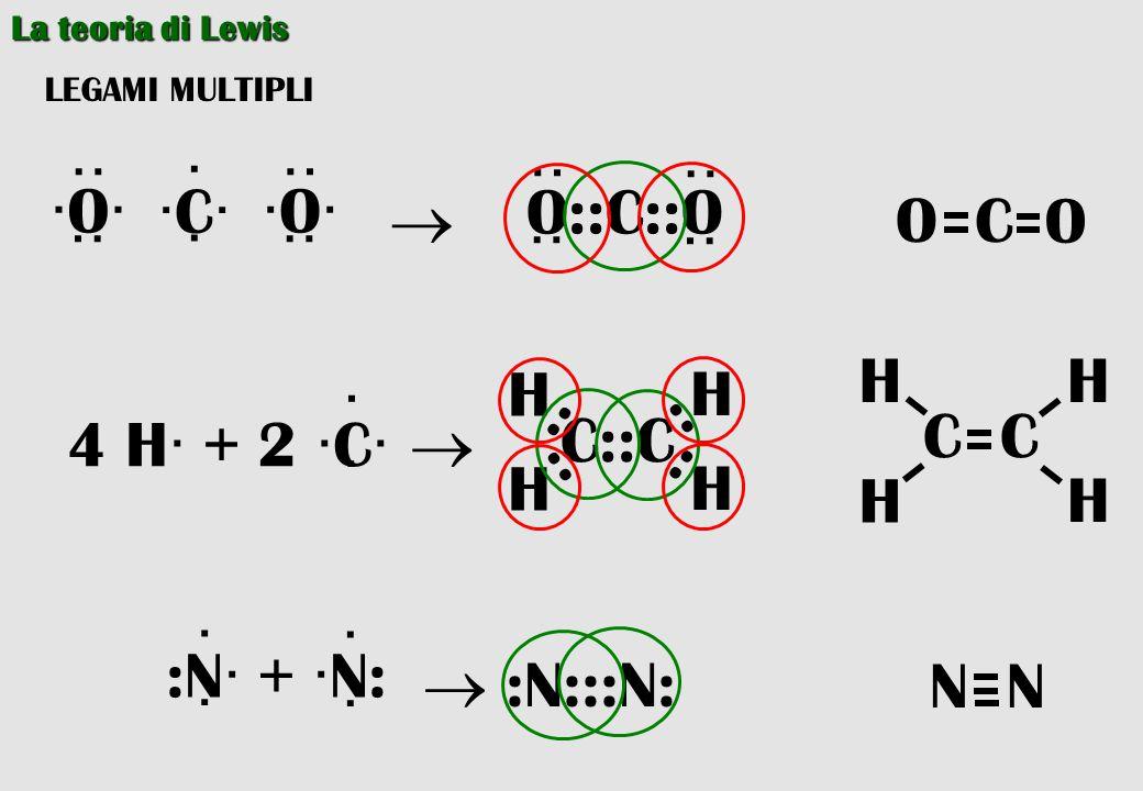 La teoria di Lewis LEGAMI MULTIPLI ·C· · · ·· ·· ·O· ·· ··  ·· ·· O::C::O ·· ·· 4 H· + 2 ·C·  · · C::C H H H H : : : : :N· + ·N: · ·  :N:::N: · · C