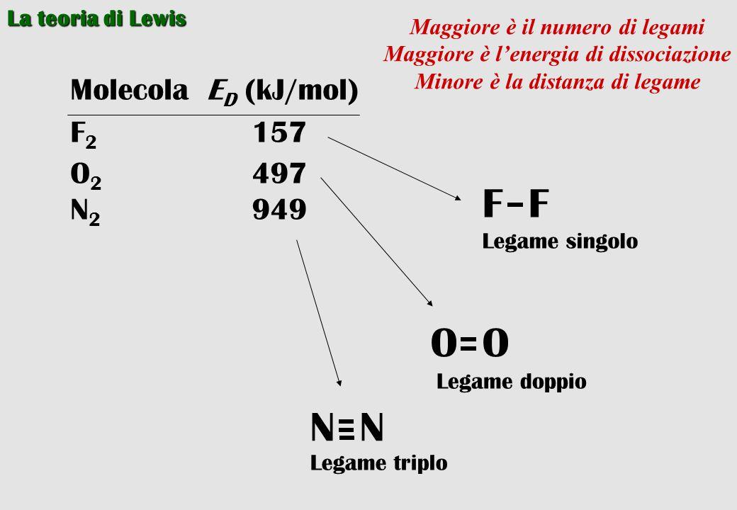 La teoria di Lewis MolecolaE D (kJ/mol) F 2 157 O 2 497 N 2 949 F Legame singolo O Legame doppio N Legame triplo Maggiore è il numero di legami Maggio