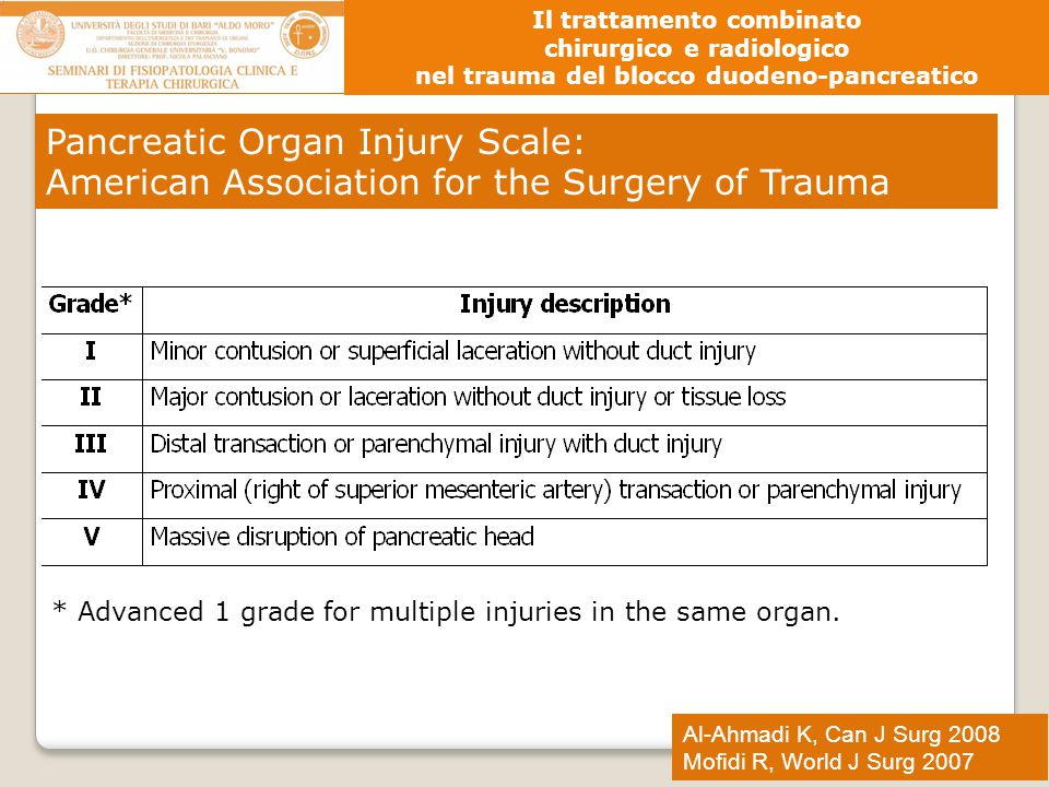 Pancreatic Organ Injury Scale: American Association for the Surgery of Trauma * Advanced 1 grade for multiple injuries in the same organ. Al-Ahmadi K,