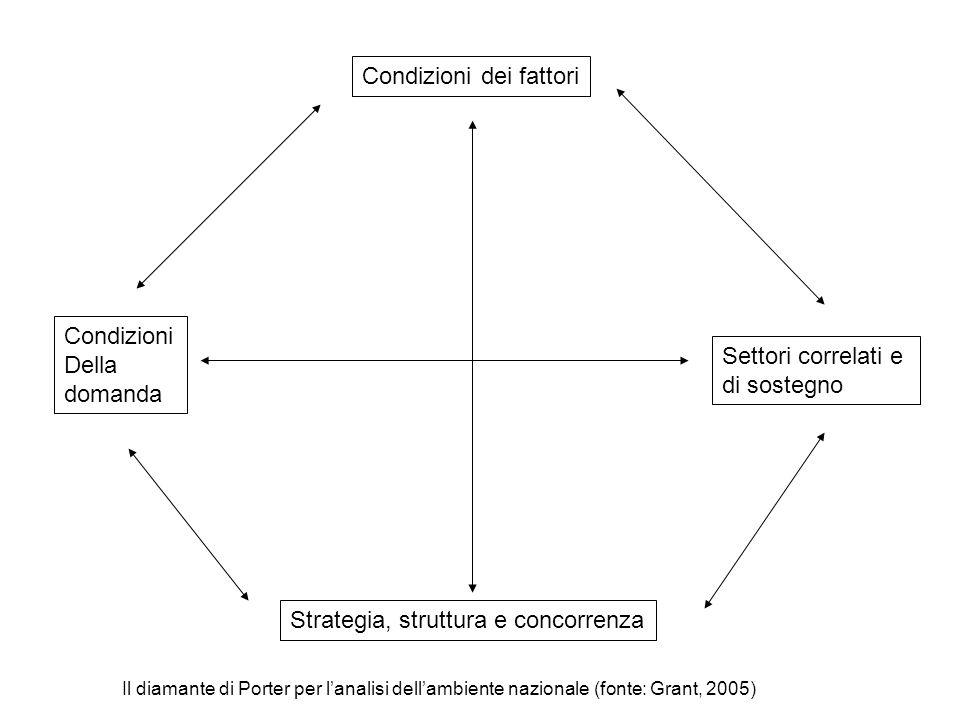 Condizioni dei fattori Condizioni Della domanda Strategia, struttura e concorrenza Settori correlati e di sostegno Il diamante di Porter per l'analisi