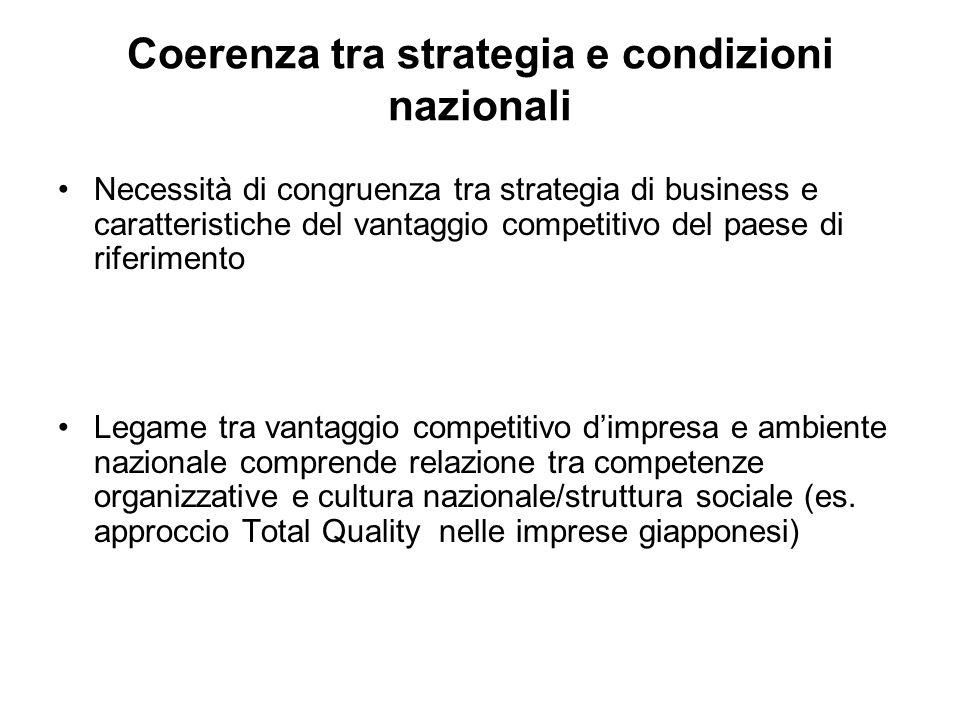 Coerenza tra strategia e condizioni nazionali Necessità di congruenza tra strategia di business e caratteristiche del vantaggio competitivo del paese