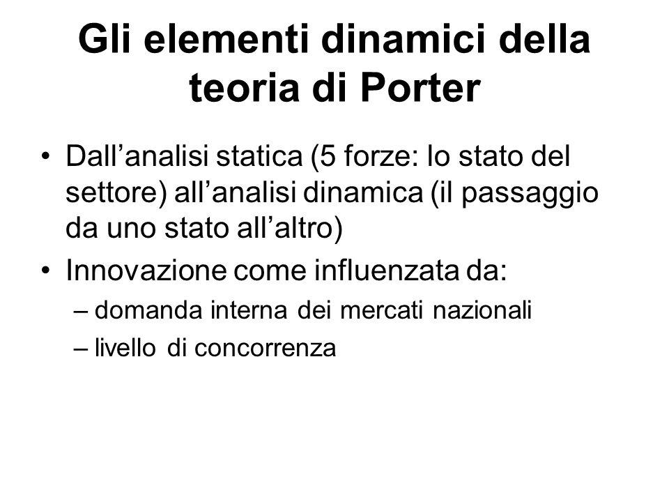 Gli elementi dinamici della teoria di Porter Dall'analisi statica (5 forze: lo stato del settore) all'analisi dinamica (il passaggio da uno stato all'