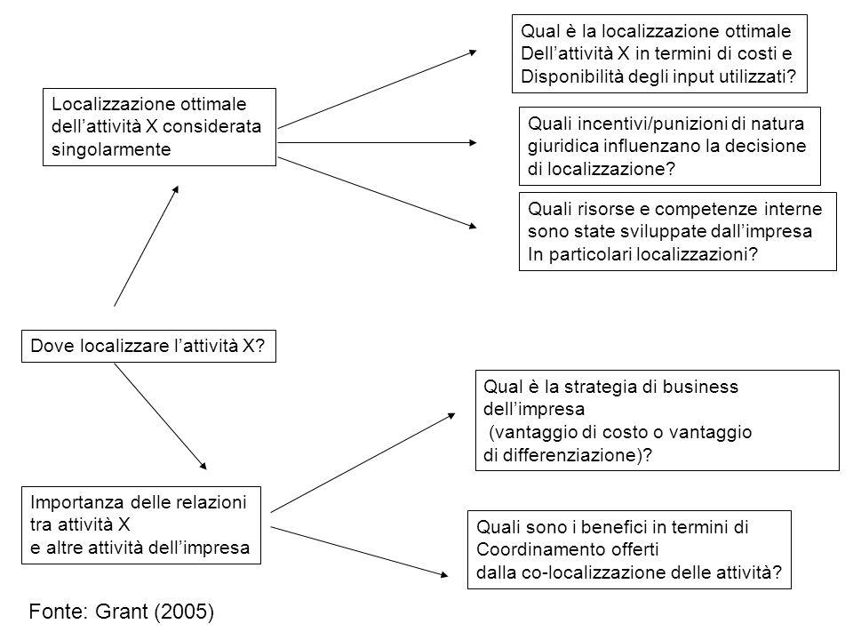 Dove localizzare l'attività X? Importanza delle relazioni tra attività X e altre attività dell'impresa Localizzazione ottimale dell'attività X conside