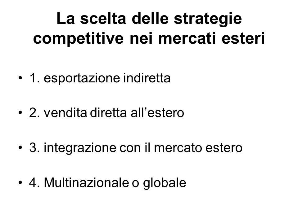 1. esportazione indiretta 2. vendita diretta all'estero 3. integrazione con il mercato estero 4. Multinazionale o globale La scelta delle strategie co