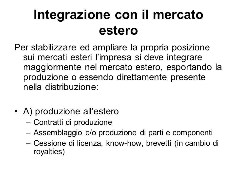 Integrazione con il mercato estero Per stabilizzare ed ampliare la propria posizione sui mercati esteri l'impresa si deve integrare maggiormente nel m