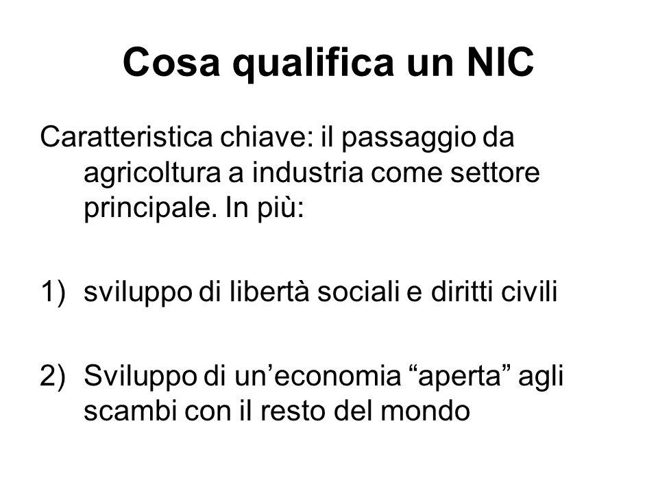 Cosa qualifica un NIC Caratteristica chiave: il passaggio da agricoltura a industria come settore principale. In più: 1)sviluppo di libertà sociali e