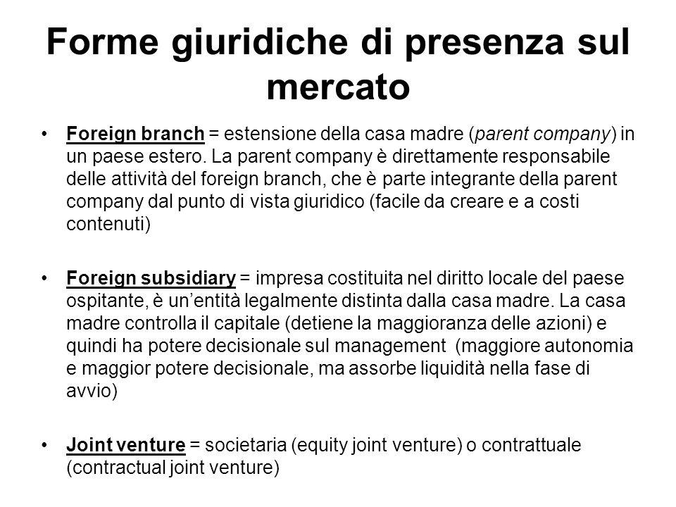 Forme giuridiche di presenza sul mercato Foreign branch = estensione della casa madre (parent company) in un paese estero. La parent company è diretta