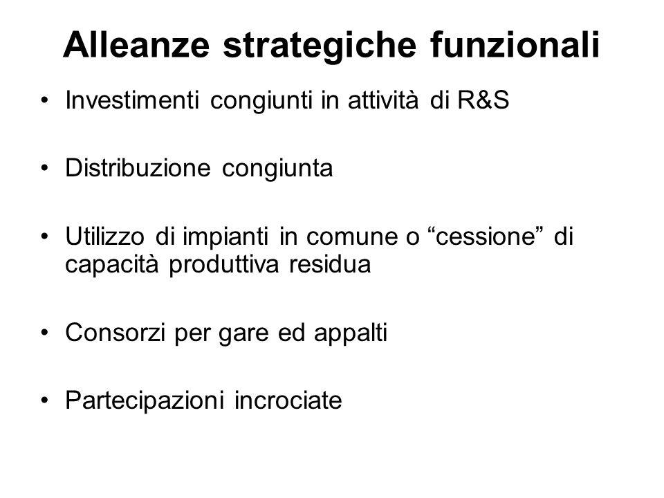 """Alleanze strategiche funzionali Investimenti congiunti in attività di R&S Distribuzione congiunta Utilizzo di impianti in comune o """"cessione"""" di capac"""