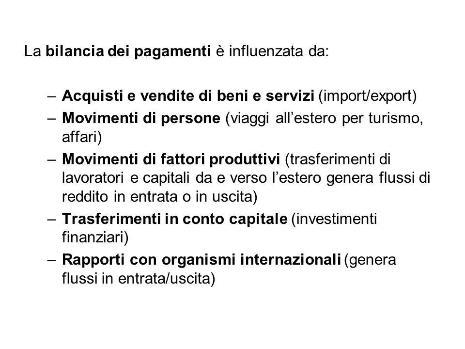 La bilancia dei pagamenti è influenzata da: –Acquisti e vendite di beni e servizi (import/export) –Movimenti di persone (viaggi all'estero per turismo