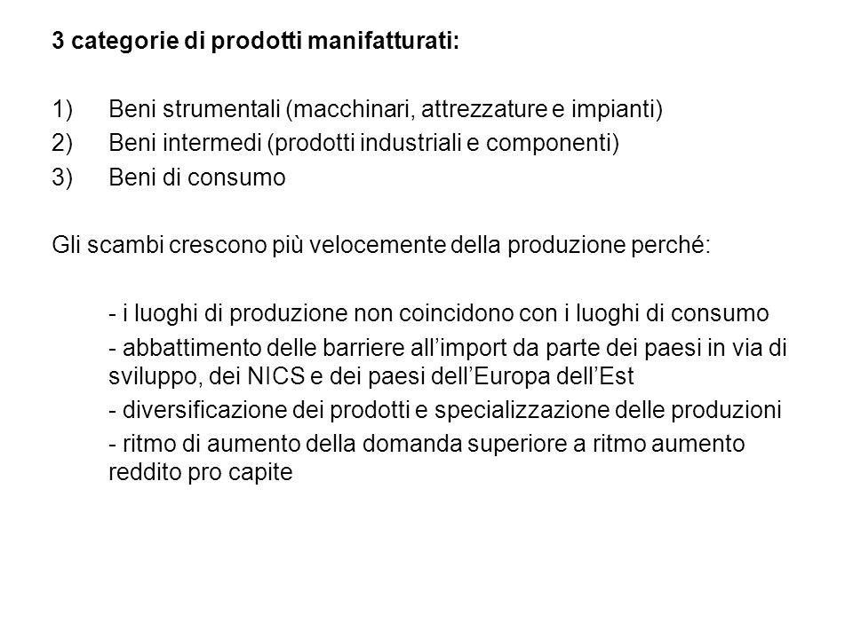 3 categorie di prodotti manifatturati: 1)Beni strumentali (macchinari, attrezzature e impianti) 2)Beni intermedi (prodotti industriali e componenti) 3