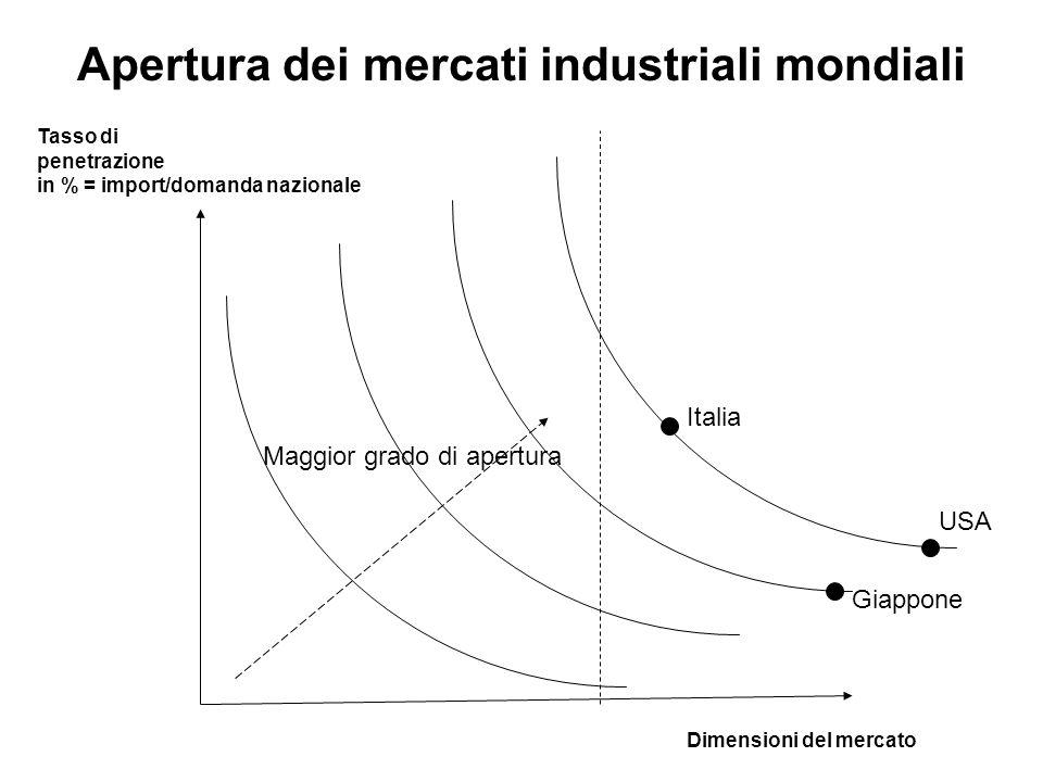 Apertura dei mercati industriali mondiali Dimensioni del mercato Tasso di penetrazione in % = import/domanda nazionale USA Giappone Italia Maggior gra