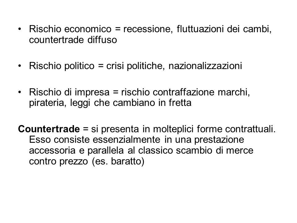 Rischio economico = recessione, fluttuazioni dei cambi, countertrade diffuso Rischio politico = crisi politiche, nazionalizzazioni Rischio di impresa