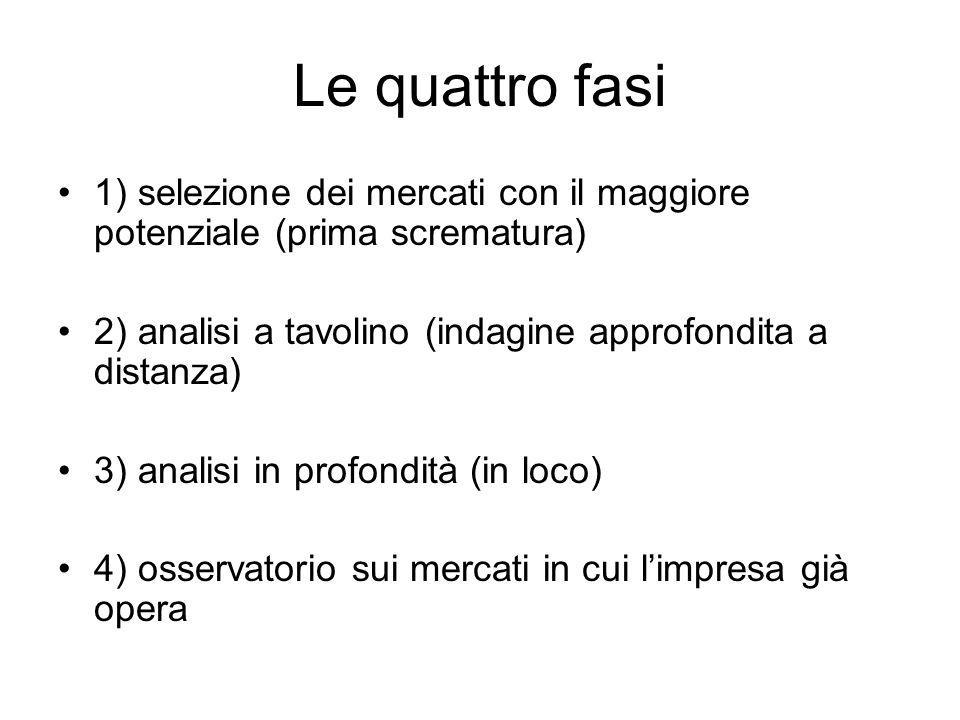 Le quattro fasi 1) selezione dei mercati con il maggiore potenziale (prima scrematura) 2) analisi a tavolino (indagine approfondita a distanza) 3) ana