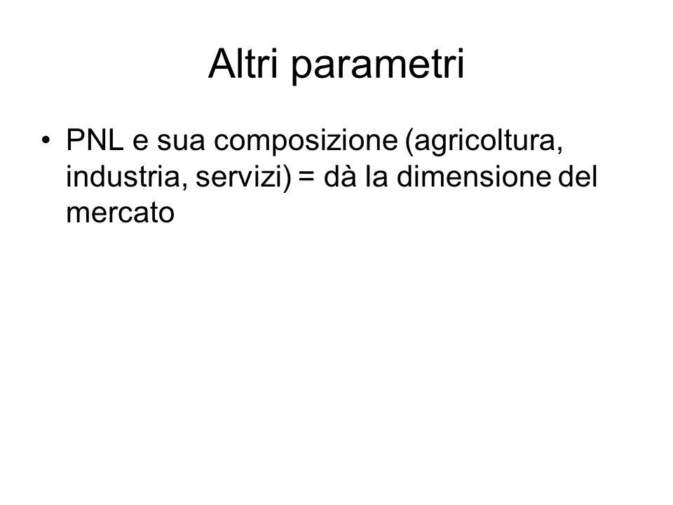 Altri parametri PNL e sua composizione (agricoltura, industria, servizi) = dà la dimensione del mercato