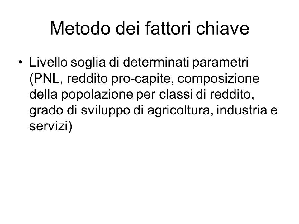 Metodo dei fattori chiave Livello soglia di determinati parametri (PNL, reddito pro-capite, composizione della popolazione per classi di reddito, grad