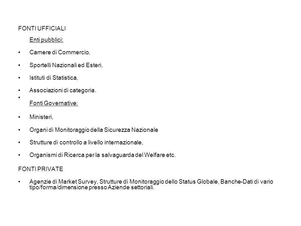 FONTI UFFICIALI Enti pubblici: Camere di Commercio, Sportelli Nazionali ed Esteri, Istituti di Statistica, Associazioni di categoria. Fonti Governativ