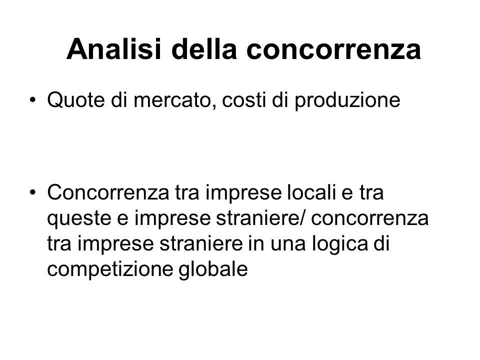 Analisi della concorrenza Quote di mercato, costi di produzione Concorrenza tra imprese locali e tra queste e imprese straniere/ concorrenza tra impre