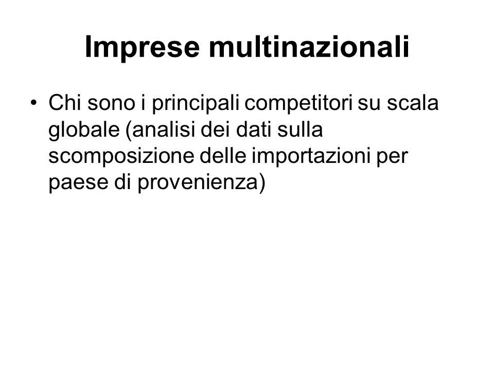 Imprese multinazionali Chi sono i principali competitori su scala globale (analisi dei dati sulla scomposizione delle importazioni per paese di proven