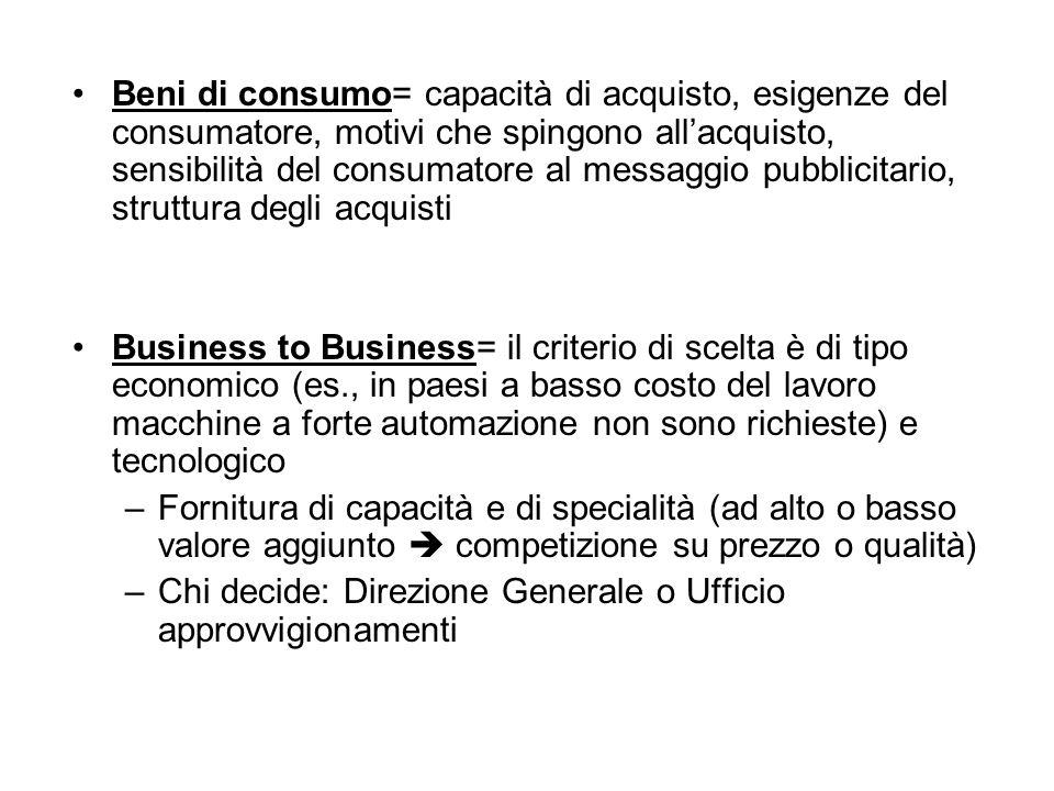 Beni di consumo= capacità di acquisto, esigenze del consumatore, motivi che spingono all'acquisto, sensibilità del consumatore al messaggio pubblicita