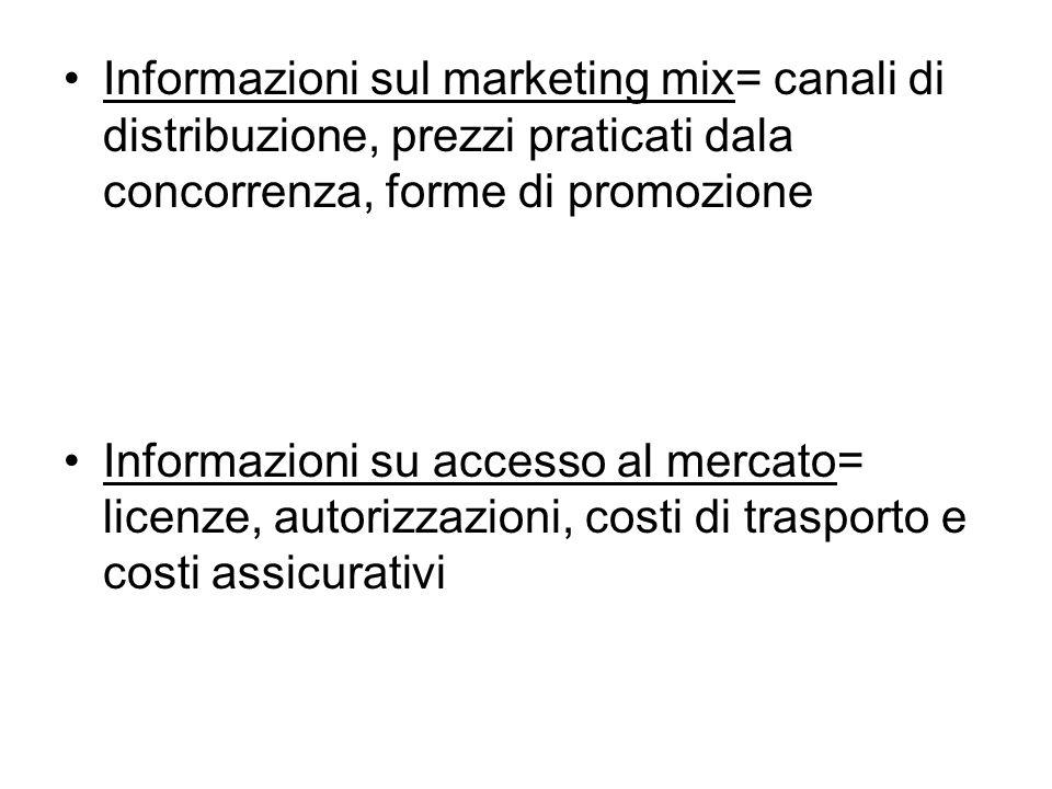 Informazioni sul marketing mix= canali di distribuzione, prezzi praticati dala concorrenza, forme di promozione Informazioni su accesso al mercato= li